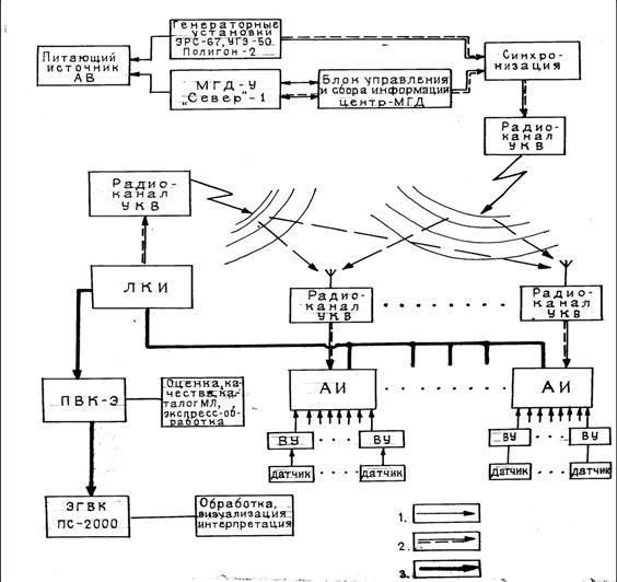 Блок-схема функциональных